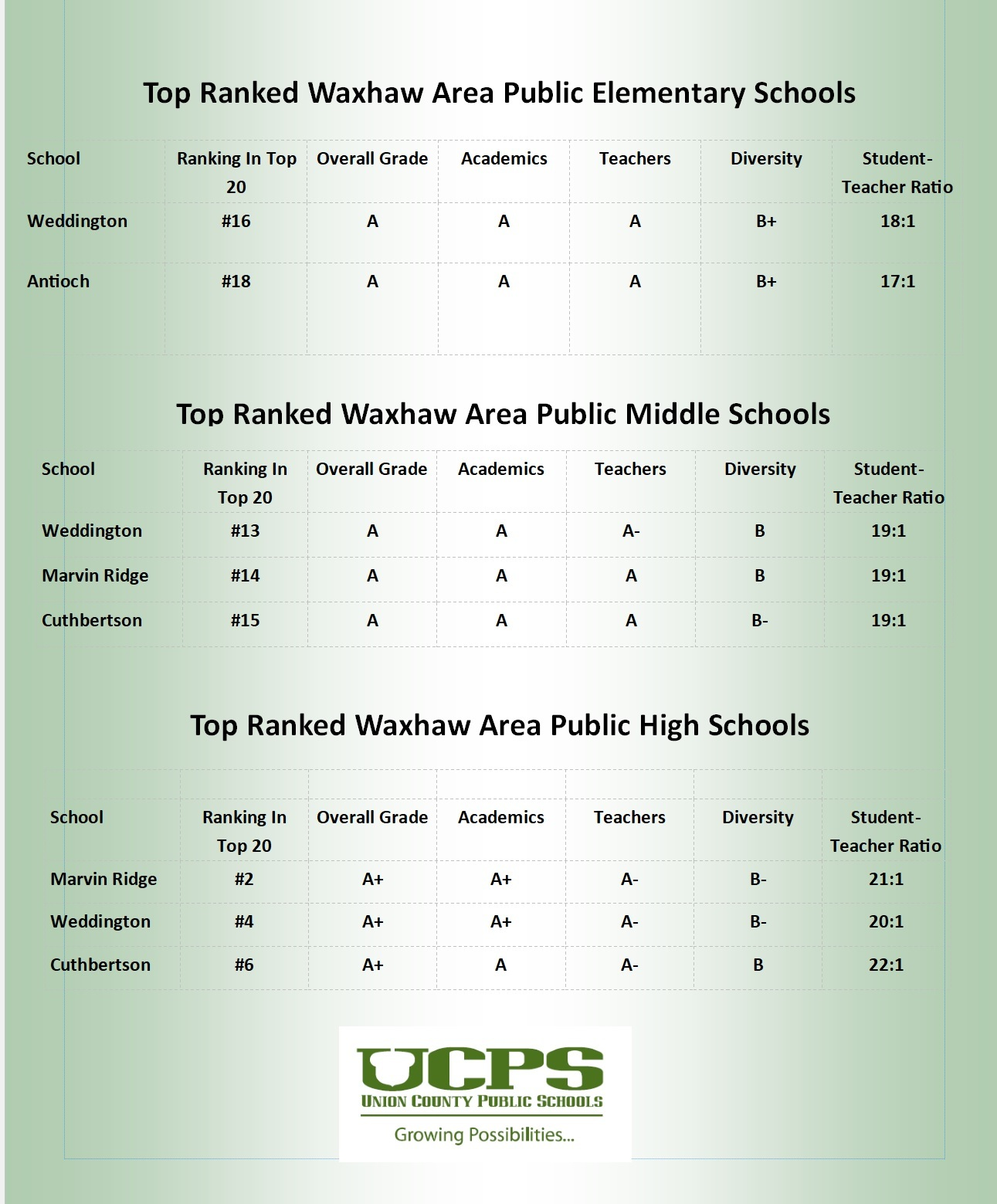 Top Ranked Waxhaw Area Schools