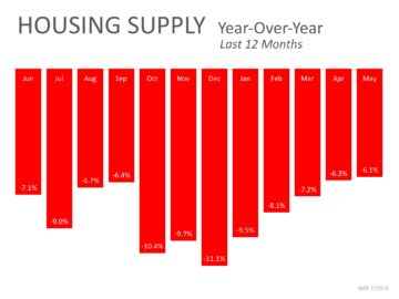 How housing supply has dropped