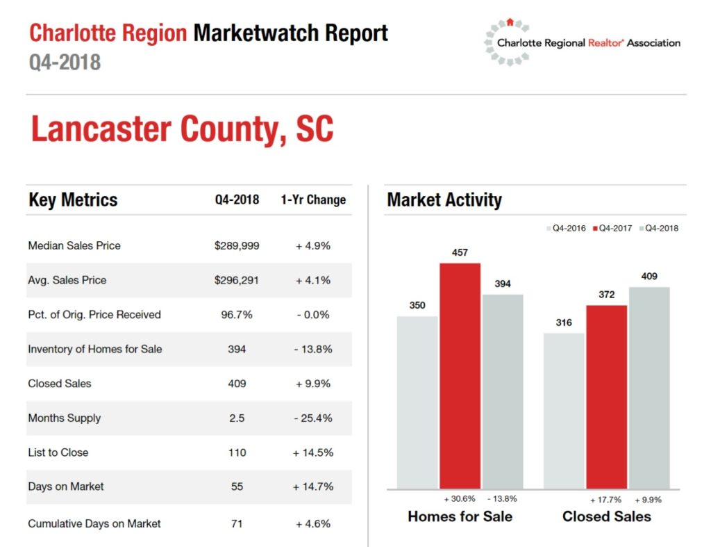 Lancaster County, SC 4th Quarter Housing Metrics