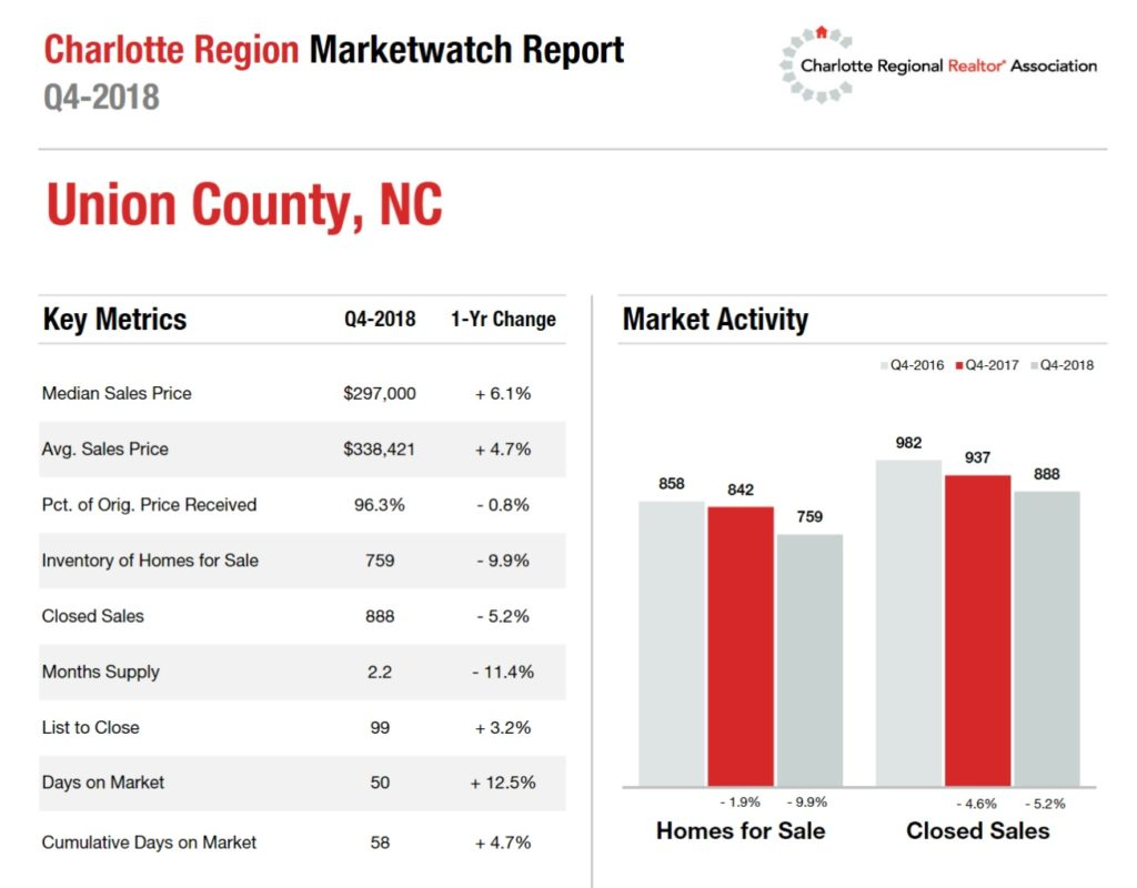 Union County, NC 4th Quarter Housing Metrics
