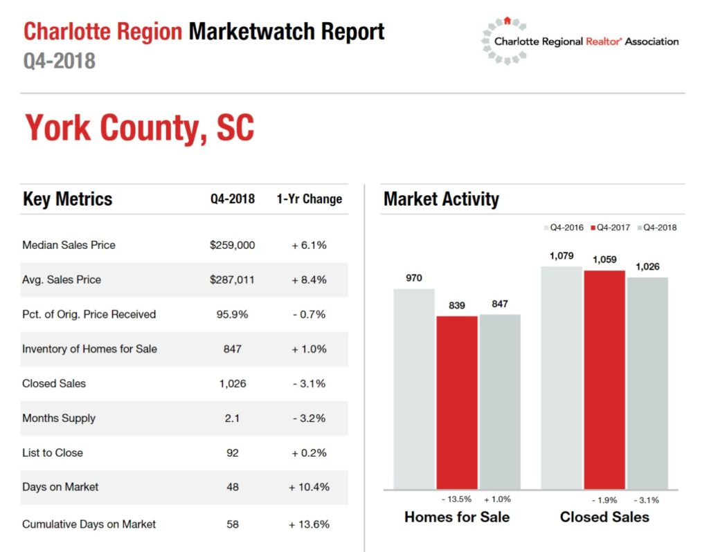 York County, SC 4th Quarter Housing Metrics