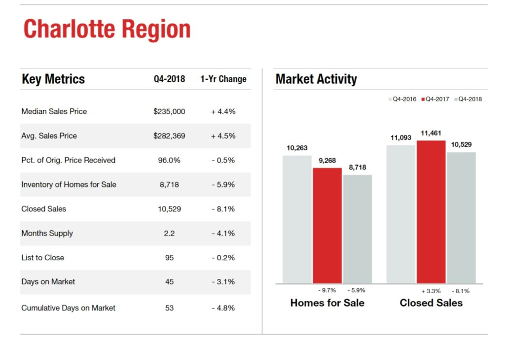 Charlotte Region 4th Quarter Key Housing Metrics
