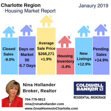 Charlotte Region Housing Market Update January 2019