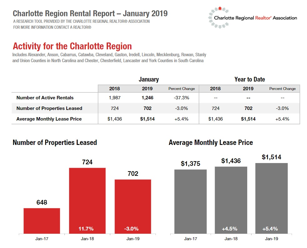 Charlotte Region Rental Report January 2019