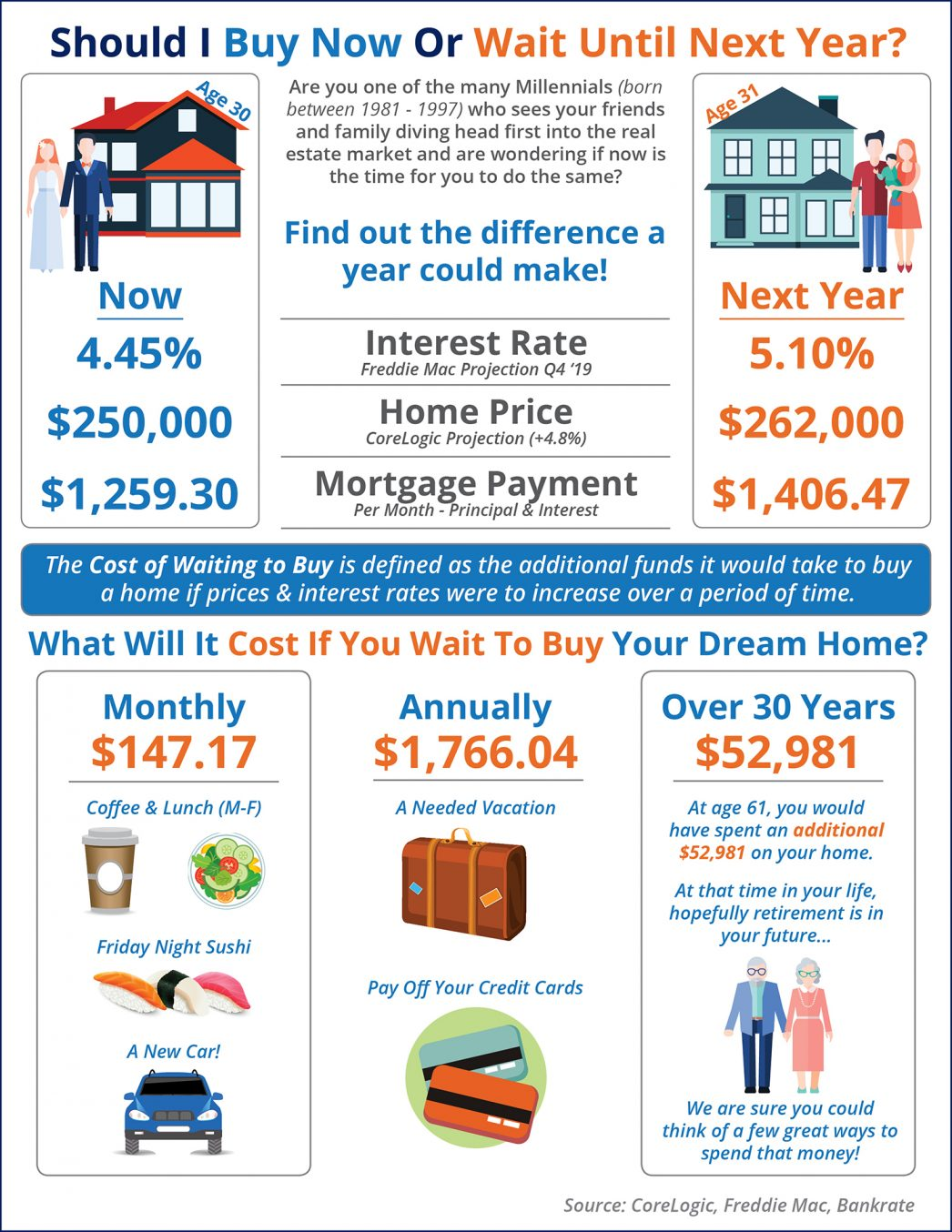 Cost of Waiting to Buy A Home in 2019