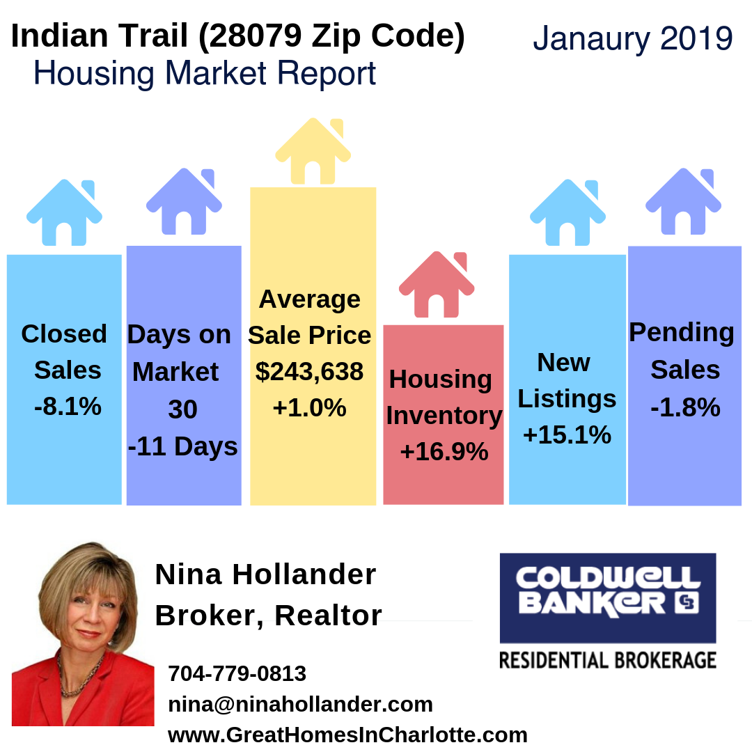 Indian Trail, NC (28079 Zip Code) Housing Market Update & Video: January 2019