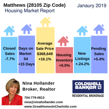 Matthews NC Housing Market Update