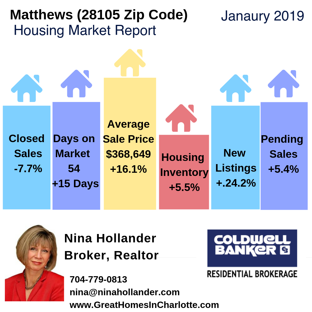 Matthews, NC (28105 Zip Code) Housing Market Update & Video: January 2019