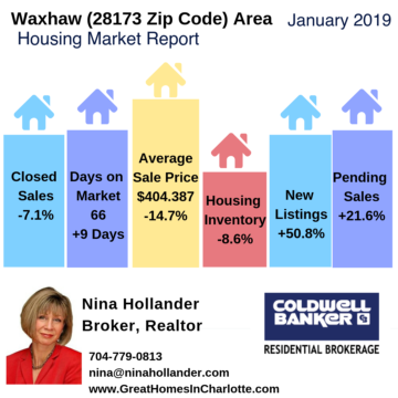 Waxhaw, NC area home sales January 2019