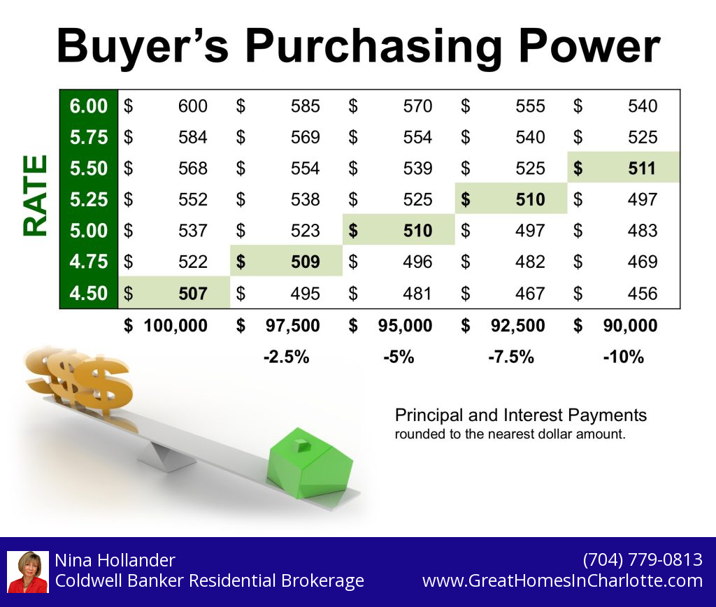 Buyer Purchasing Power As Interest Rates Rise