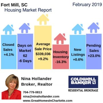 Fort Mill Sc Housing Report February 2019