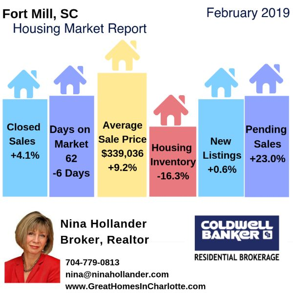 Fort Mill & Tega Cay, SC Housing Market Update/Videos: February 2019