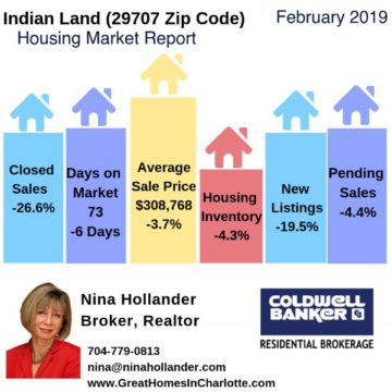 Indian Land Housing Market Report February 2019