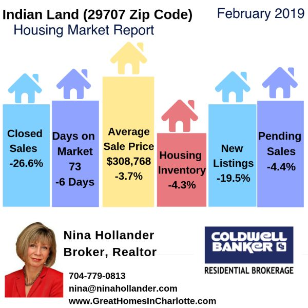 Indian Land, SC (29707) Housing Market Update & Video: February 2019