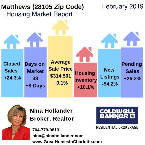Matthews, NC (28105 Zip Code) Housing Market Update & Video: February2019