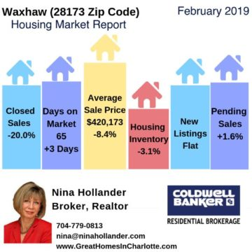 Waxhaw Area Housing Report February 2019