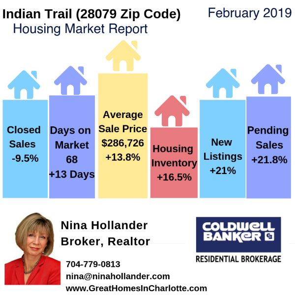 Indian Trail, NC (28079 Zip Code) Housing Market Update & Video: February 2019