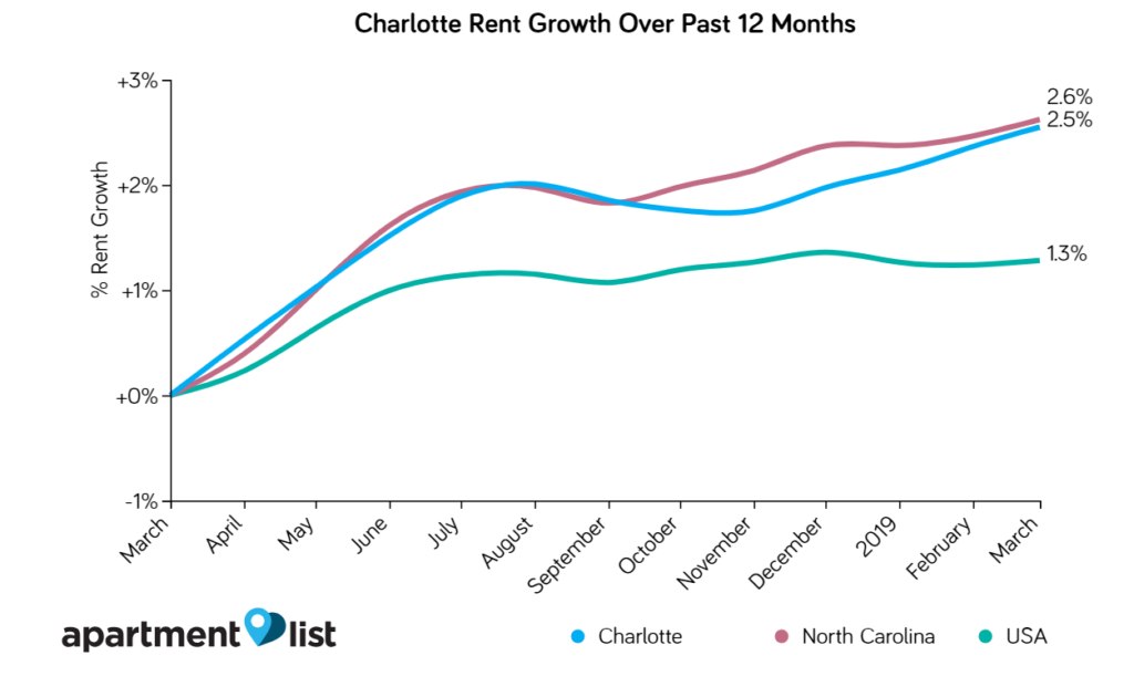 Rent Increases in Charlotte Over 12 Months