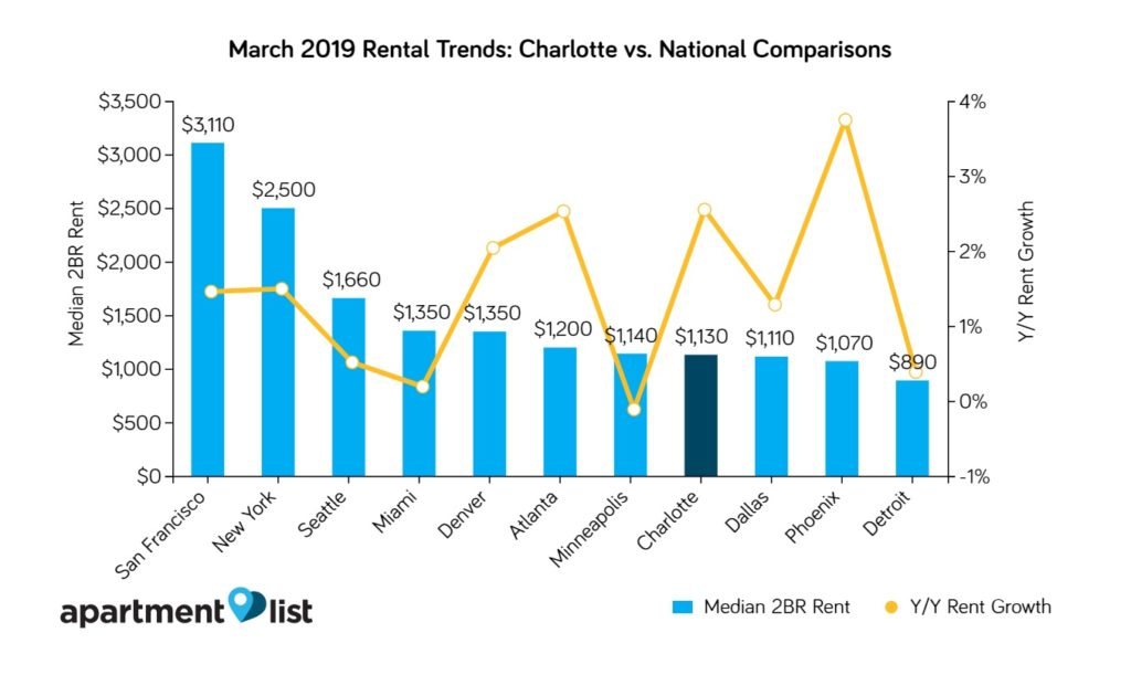 Charlotte Rent Trends vs National Rent Trends