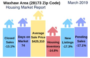 Waxhaw Area Housing Market March 2019