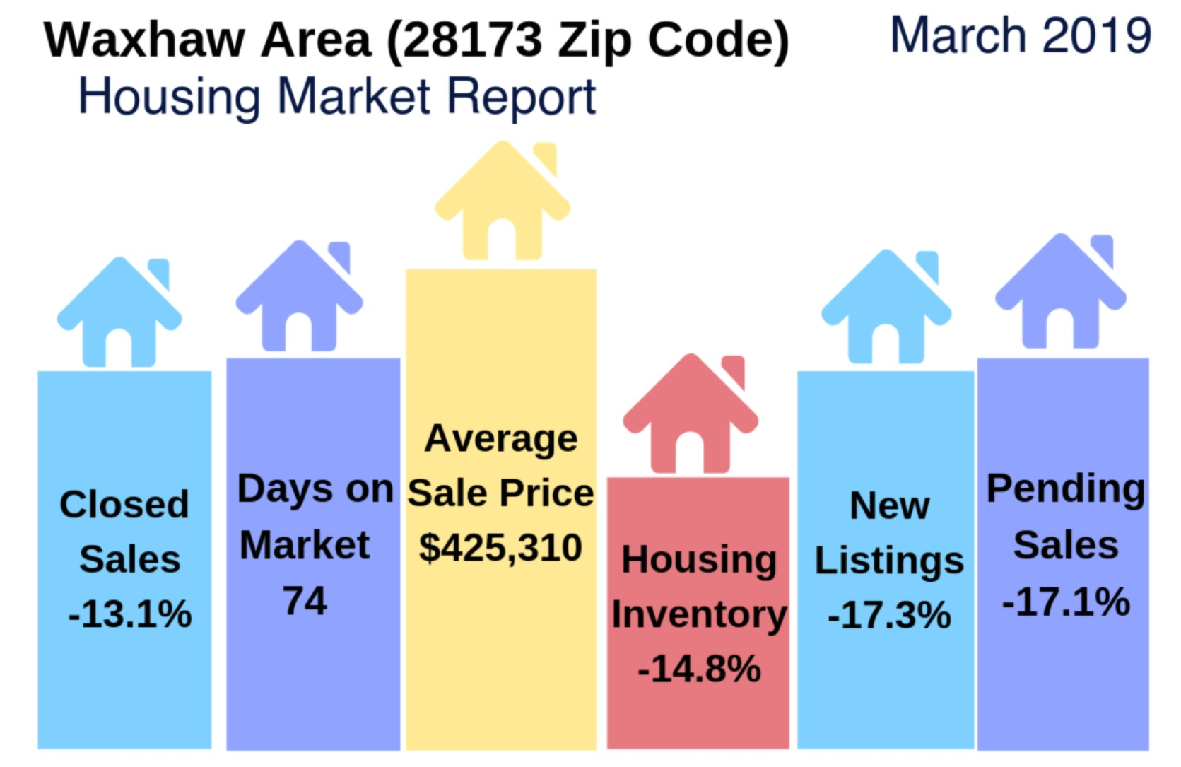 Waxhaw Area (28173 Zip Code) Housing Market Update & Video: March 2019