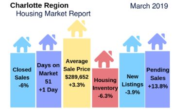 Charlotte Region Housing Report March 2019
