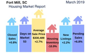 Fort Mill Housing Report March 2019