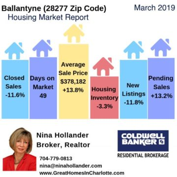 Ballantyne Housing Report March 2019
