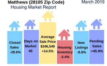 Matthews, NC ousing Market Update March 2019