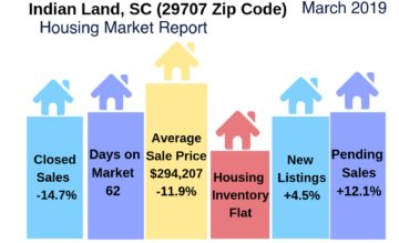 Indian Land Housing Report March 2019