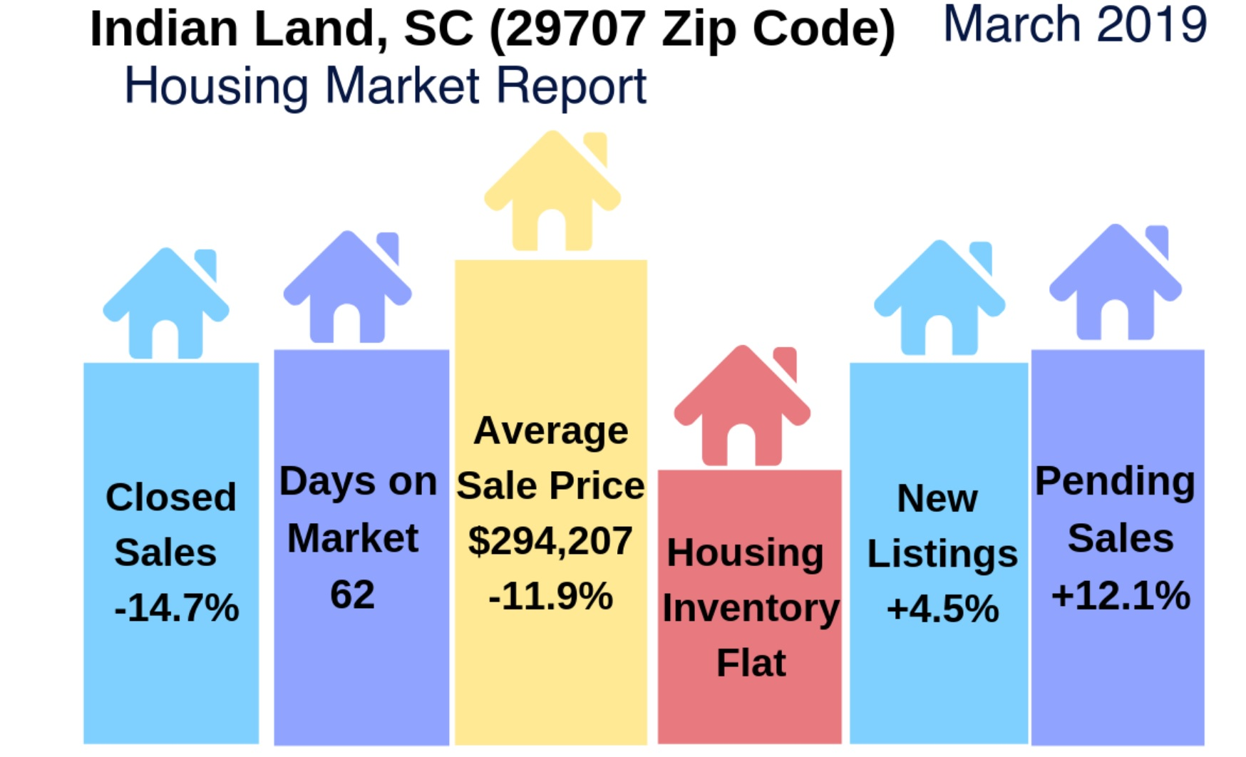 Indian Land, SC (29707) Housing Market Update & Video: March 2019
