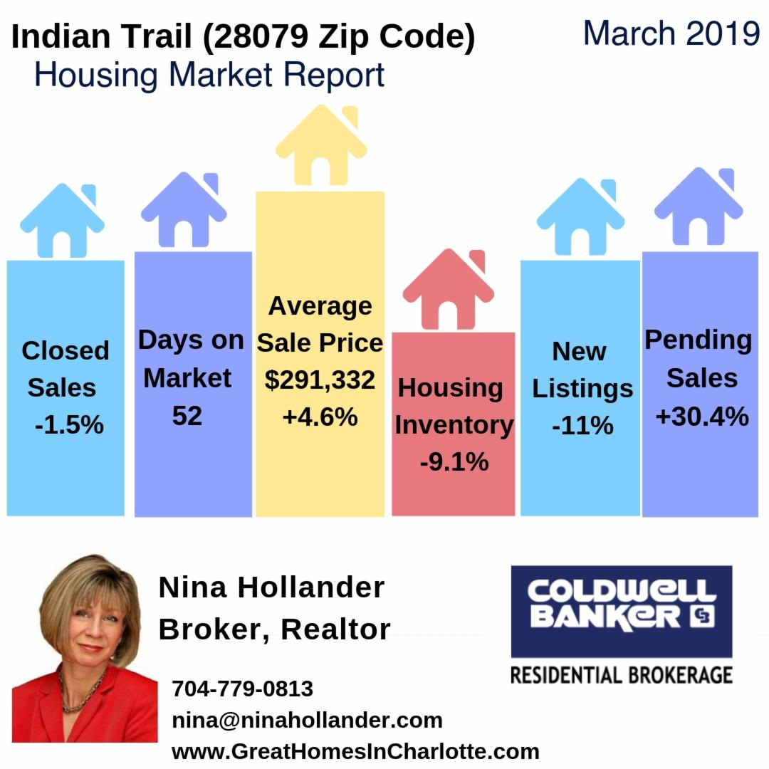 Indian Trail, NC (28079 Zip Code) Housing Market Update & Video: March 2019