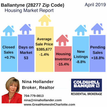 Ballantyne Housing Market Report April 2019