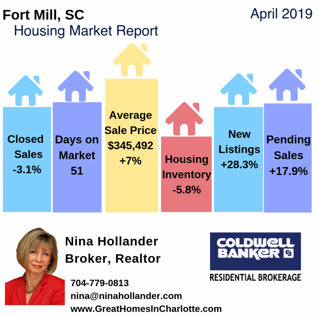 Fort Mill & Tega Cay, SC Housing Market Update/Videos: April 2019
