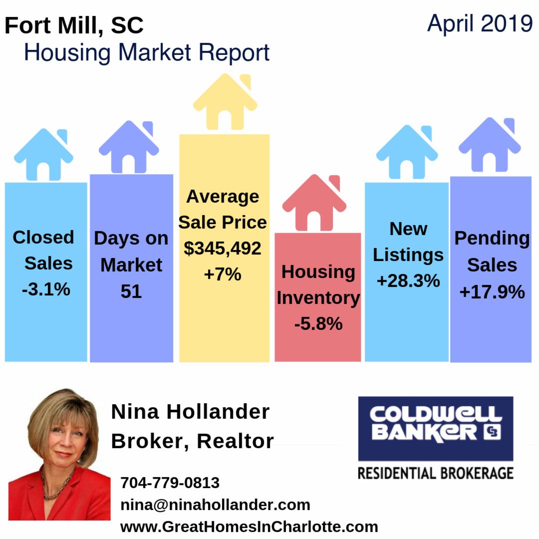 Fort Mill & Tega Cay, SC Housing Market Update/Videos:April 2019