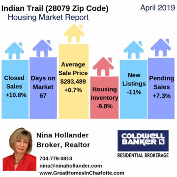 Indian Trail Housing Market Snapshot April 2019