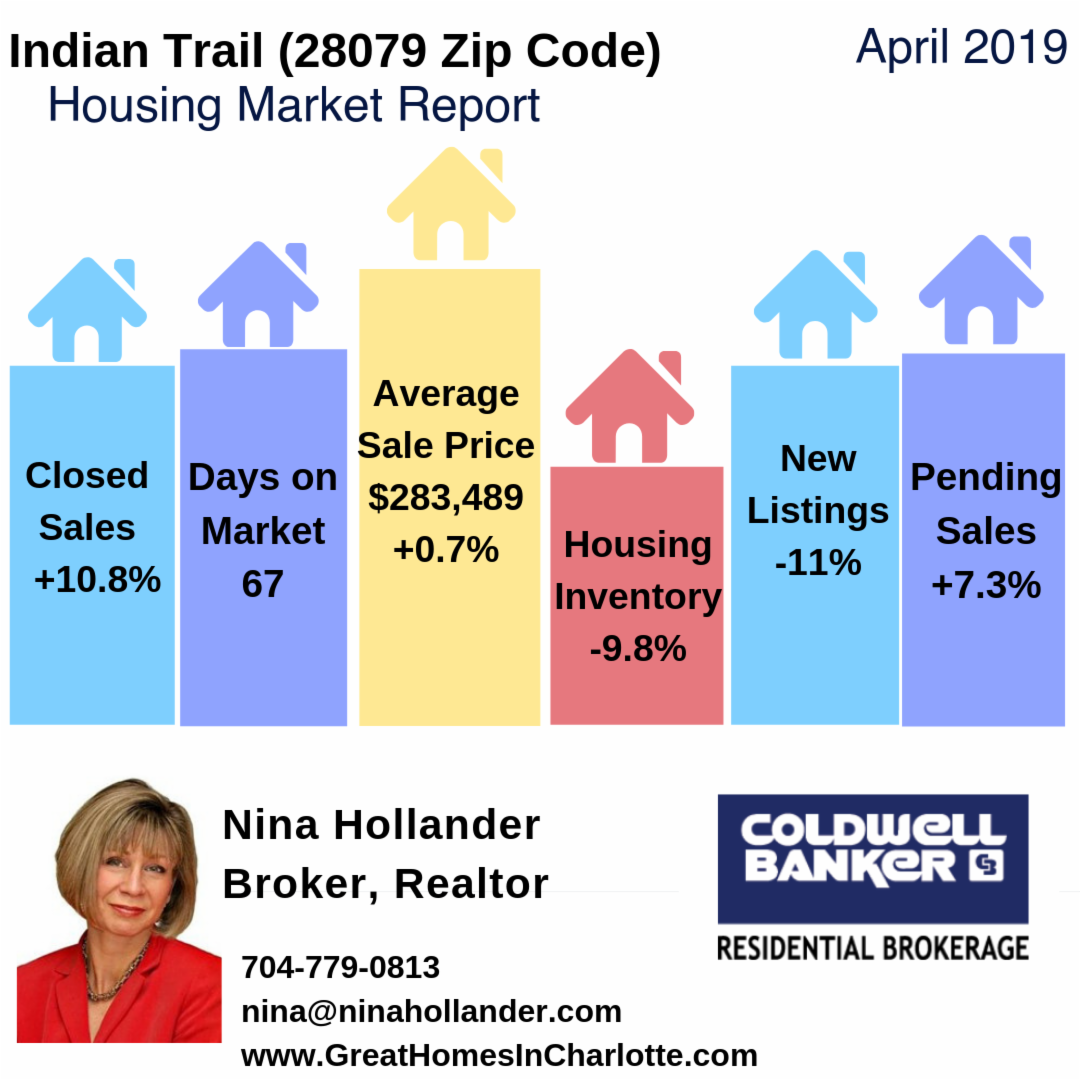 Indian Trail, NC (28079 Zip Code) Housing Market Update & Video: April 2019