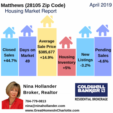 Matthews, NC Housing Market Update April 2019