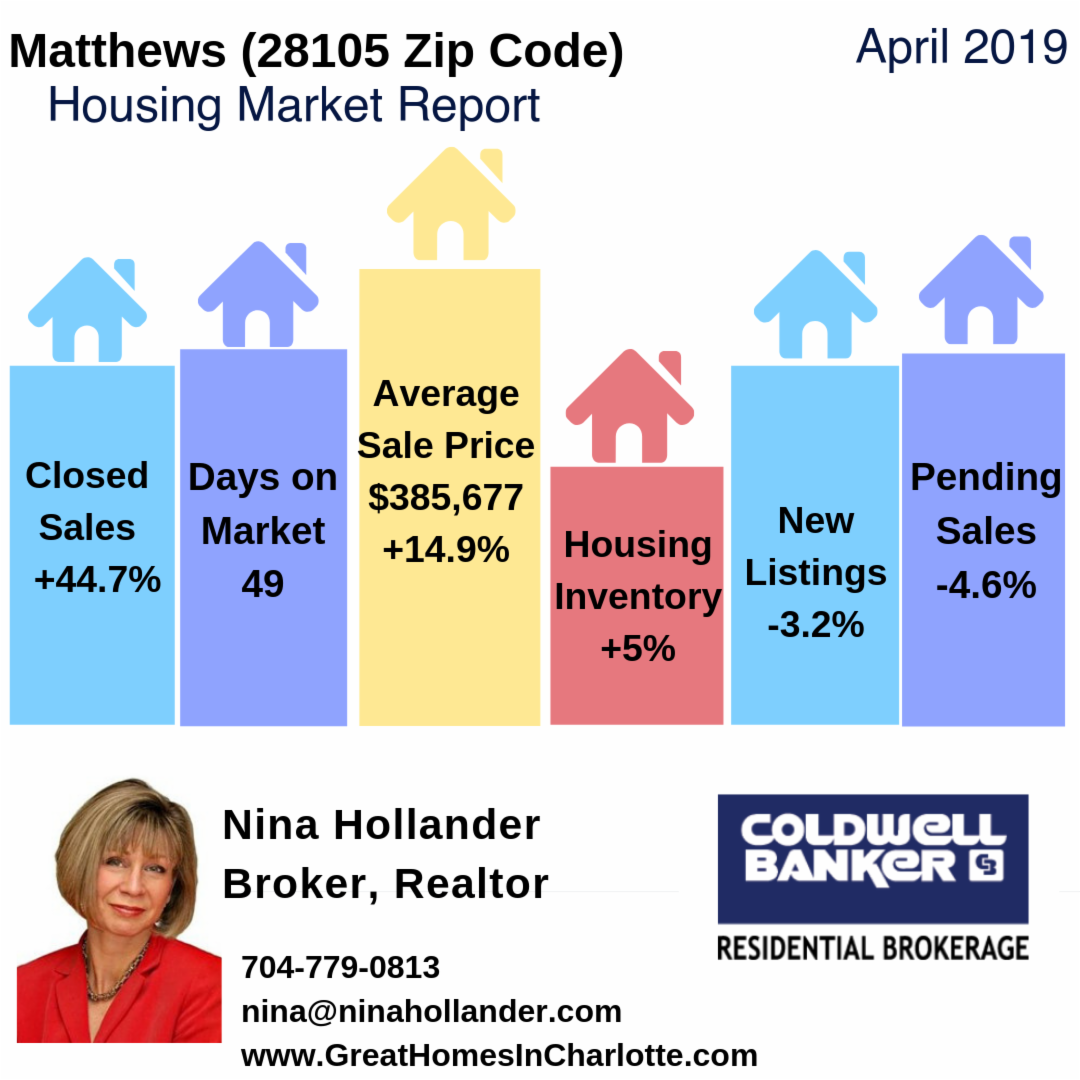 Matthews, NC (28105 Zip Code) Housing Market Update & Video: April 2019