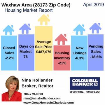 Waxhaw Area Housing Market Report April 2019