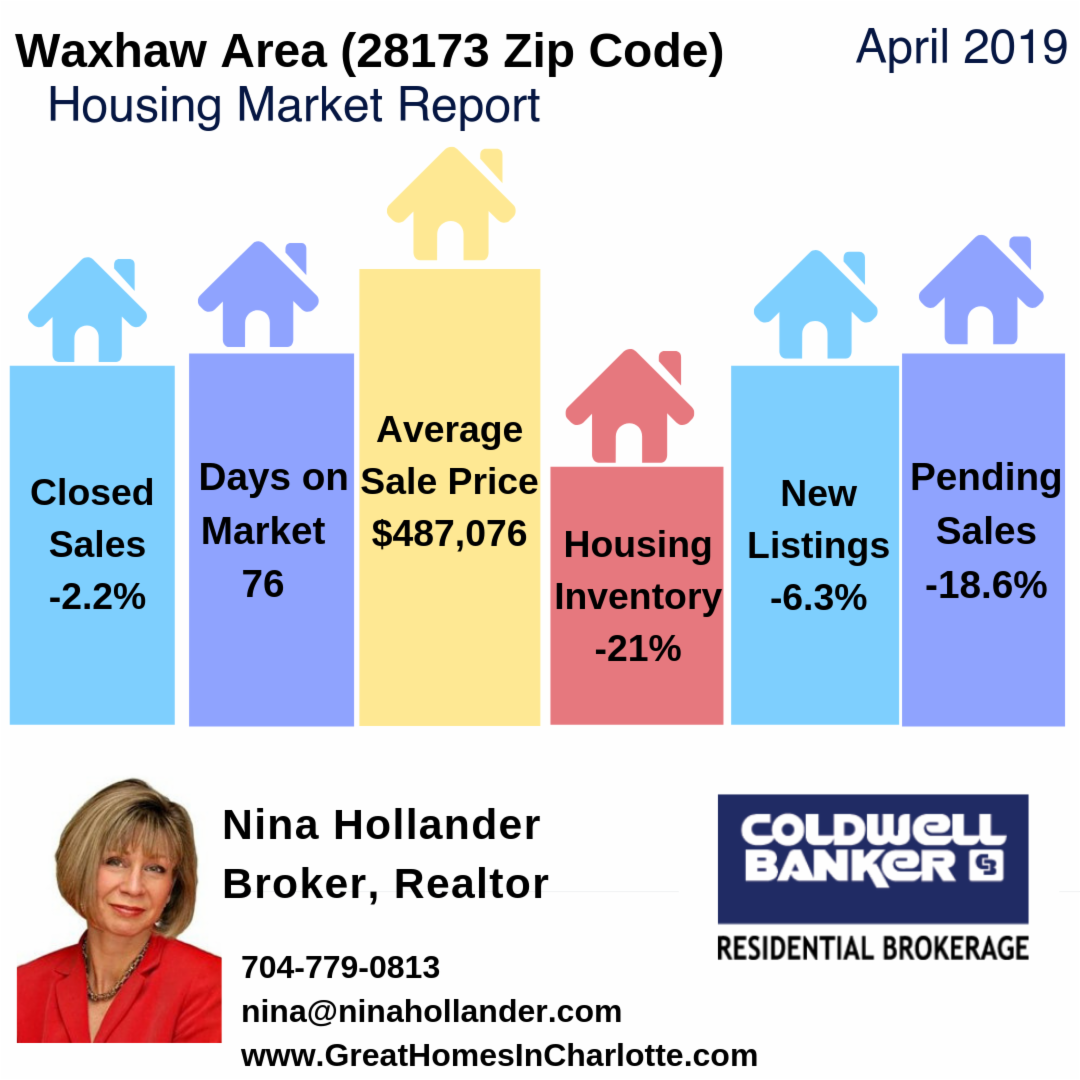Waxhaw Area (28173 Zip Code) Housing Market Update & Video: April 2019