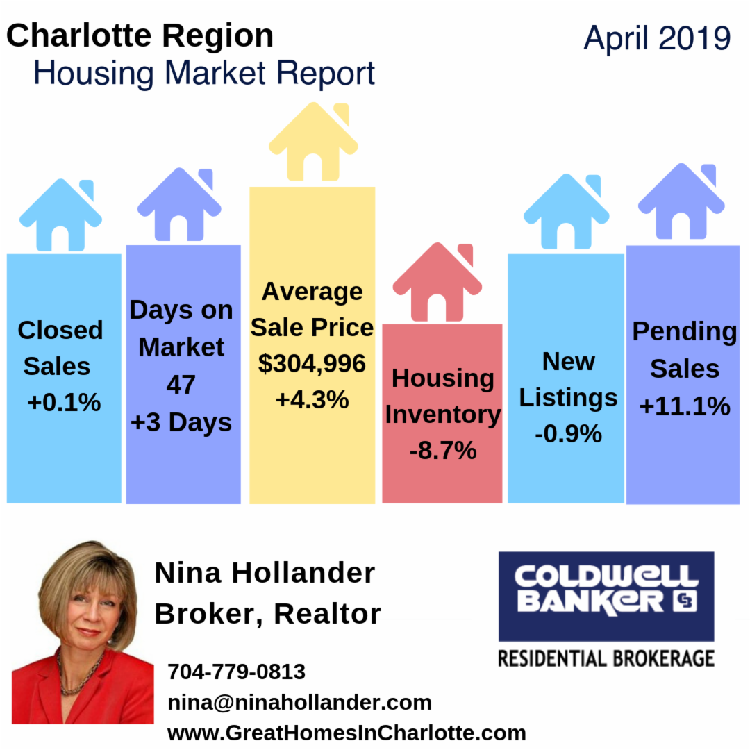 Charlotte Region Housing Update & Video: April 2019