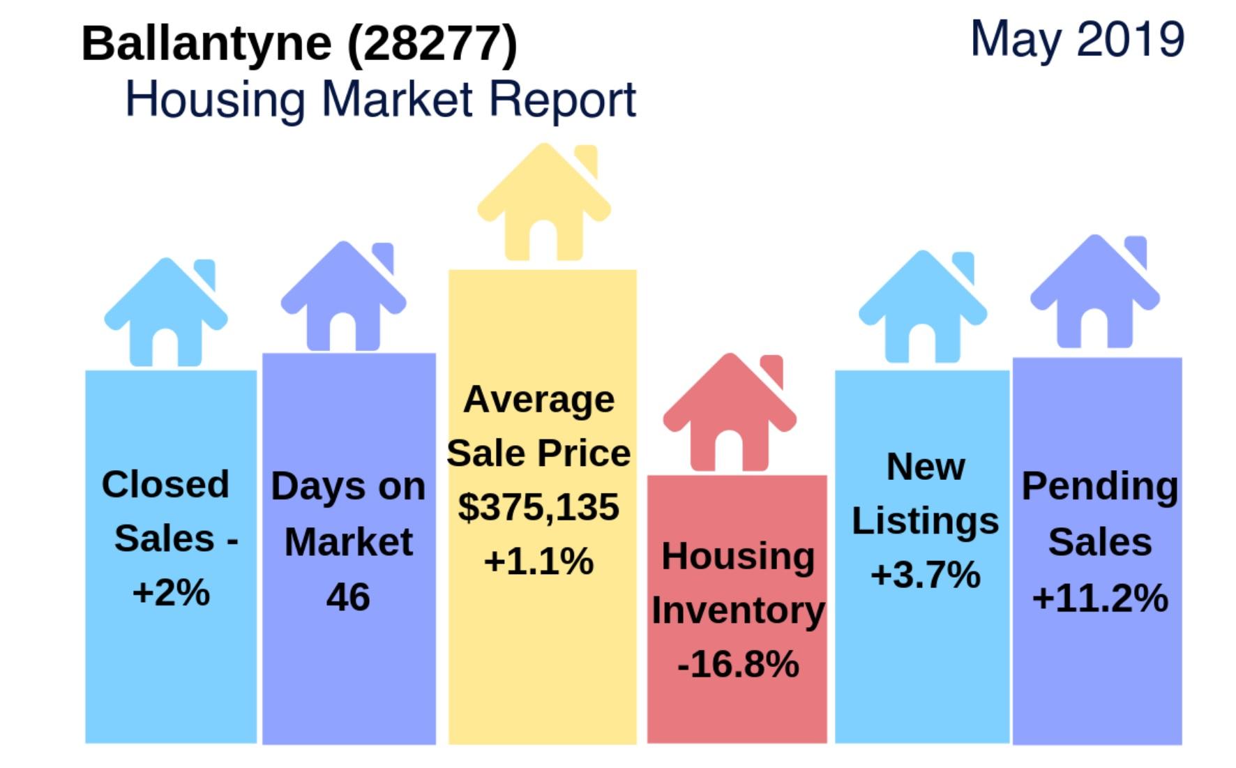 Ballantyne (28277 Zip Code) Housing Market Update & Video: May 2019