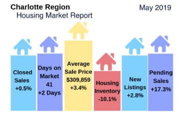 Charlotte Region Housing Market Snapshot May 2019