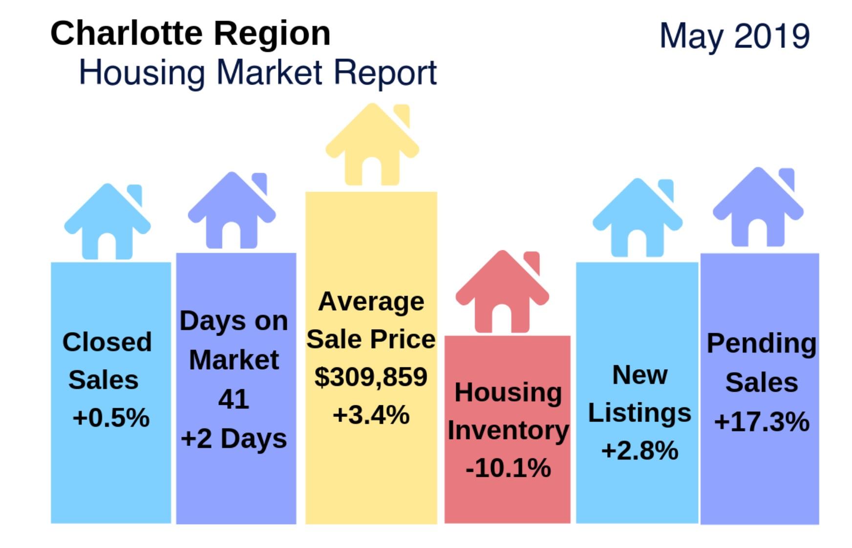 Charlotte Region Housing Update & Video: May 2019