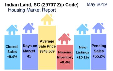 Indian Land Housing Market Snapshot May 2019