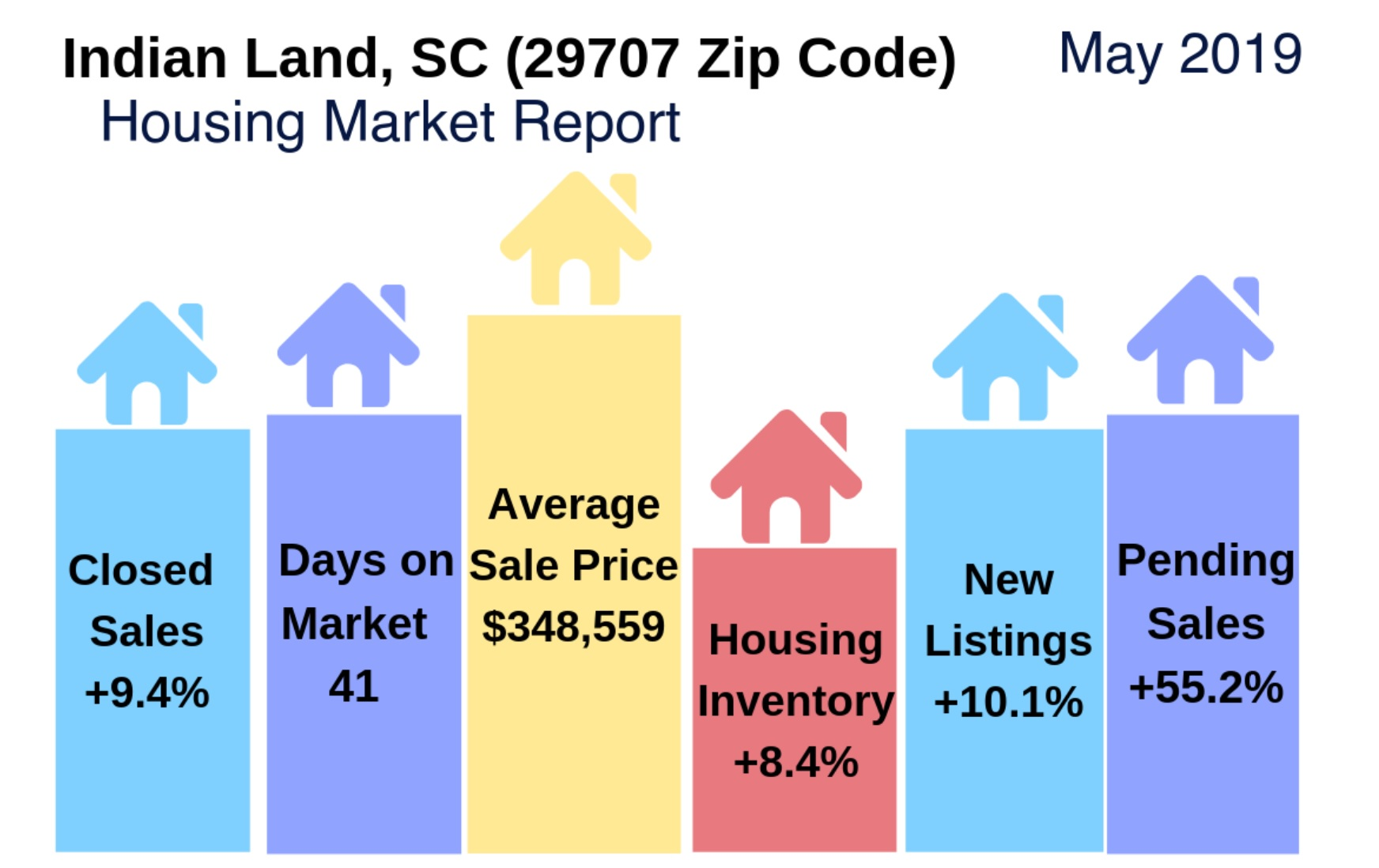 Indian Land, SC (29707) Housing Market Update & Video: May 2019