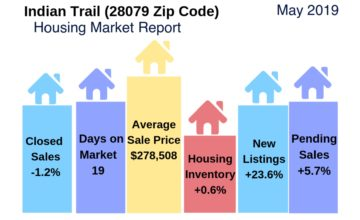 Indian Trail Housing Market May 2019
