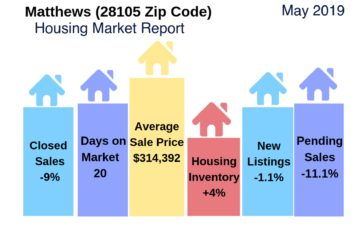 Matthews, NC Housing Report May 2019