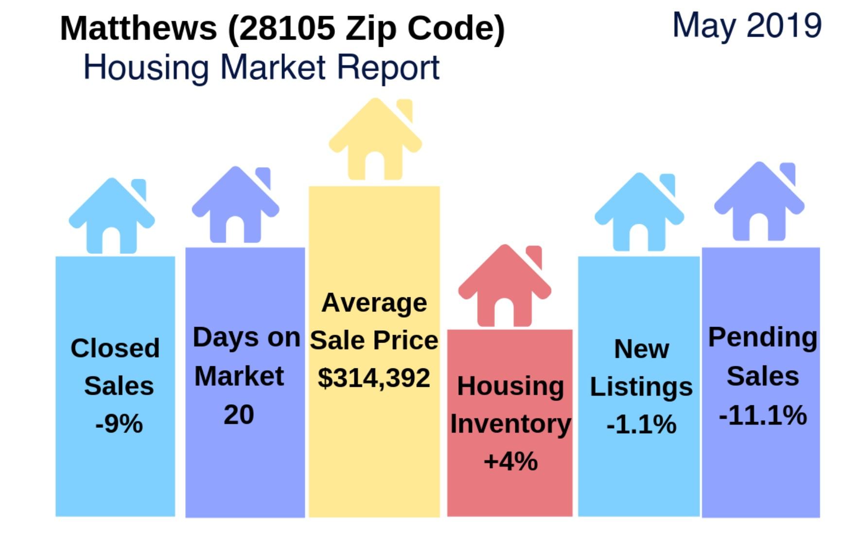 Matthews, NC (28105 Zip Code) Housing Market Update & Video: April 2019